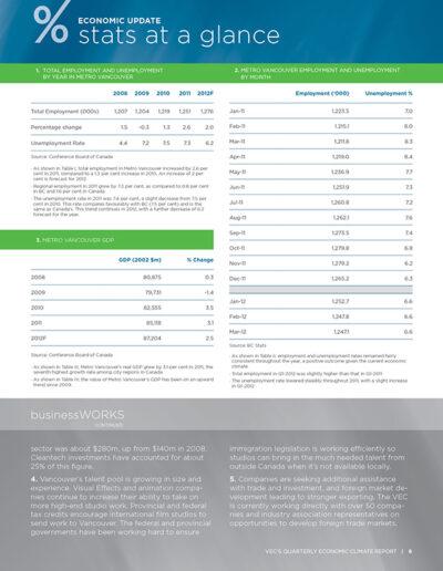 Vancouver Economic Commission Newsletter Design 6